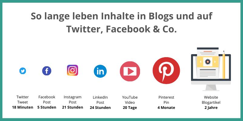 Lebensdauer Blogartikel und Social Media Posts